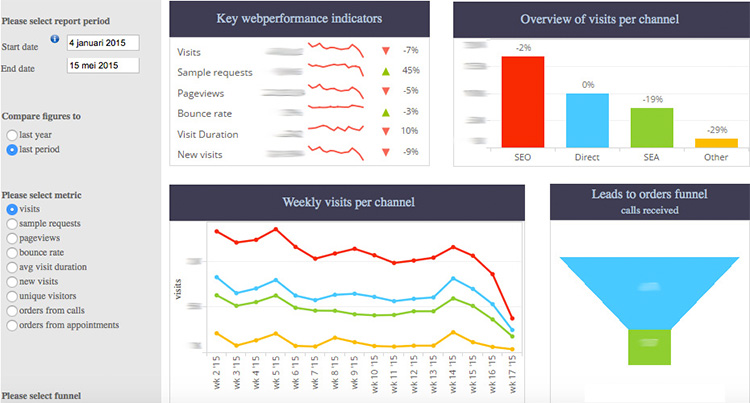 Dashboard door Business Intelligence